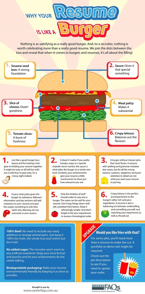 Why your resume is like a burger - Career FAQs